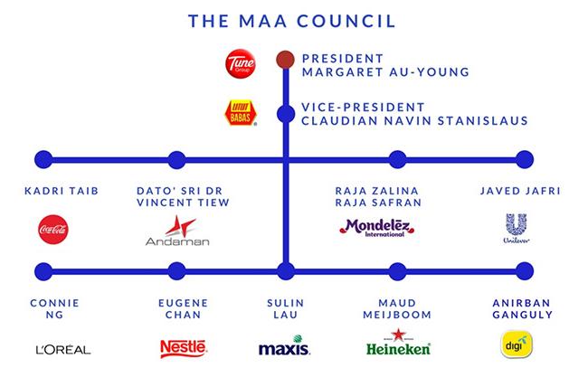 MAA_council