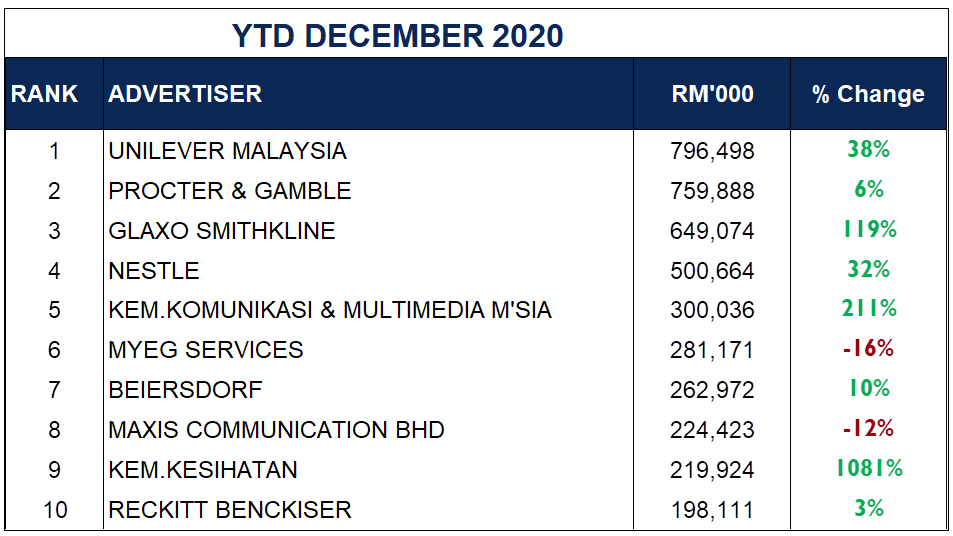 YTD December 2020